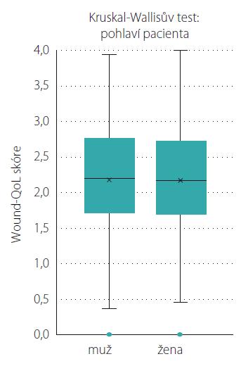 Výsledek analýzy rozdílů kvality života v závislosti na pohlaví.<br> Fig. 3. Result of analysis of diff erence of quality of life according to gender.