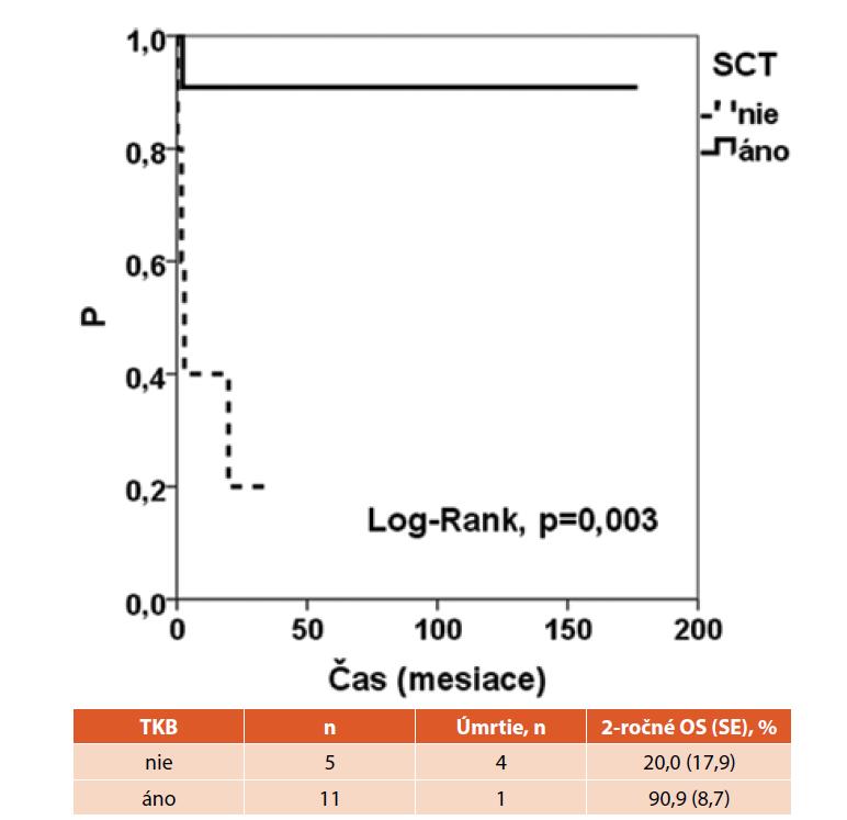 Kaplanova-Maierova krivka pravdepodobosti celkového prežívania v skupine pacientov so SCID s TKB na Slovensku.