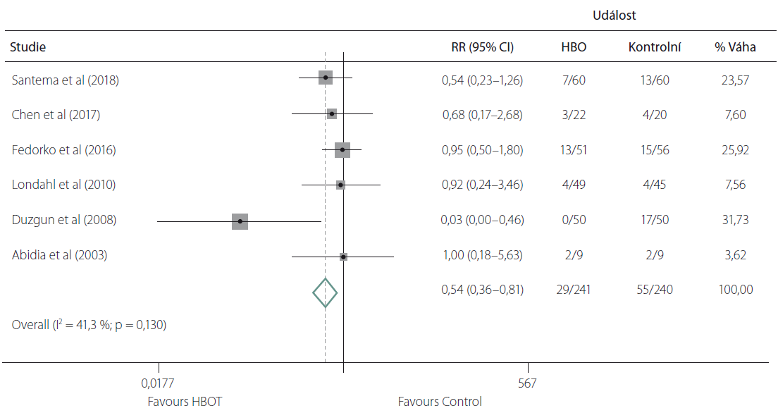 Metaanalýza primárních studií zahrnutých do systematického review [10] efekt HBO na snížení rizika amputací v důsledku diabetických ulcerací (upraveno dle [10]).<br> Fig. 2. Meta-analysis of primary studies included into systematic review [10] examining the eff ect of HBO on decreased risk of amputation due to diabetic ulcers (modifi ed according to [10]).