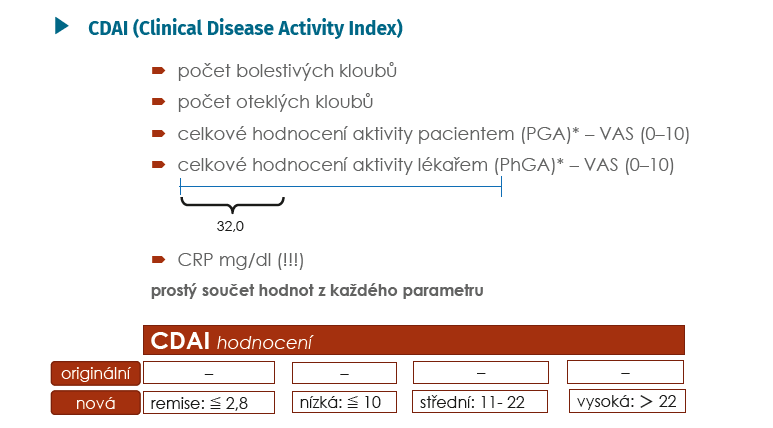 CDAI – konstrukce a hodnocení (Aletaha D, Smolen J. Clin Exp Rheumatol 2005; 23(Suppl 39): 100–108 a *Aletaha D, Ward MM, et al. Arthritis Rheum 2005; 52: 2625–2636)