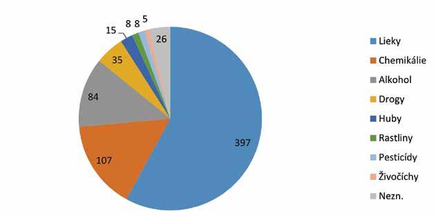 Intoxikácie v adolescencii 2019 rozdelenie podľa noxy.