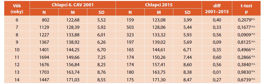 Porovnání tělesné výšky (cm) chlapců z roku 2001 a 2015.