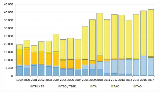 Trendy v produkci trombocytových přípravků v letech 1992–2017