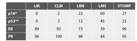 Výsledky IHC vyšetření markerů s potenciálním významem při hodnocení biologické povahy (uvedena jsou % pozitivit).