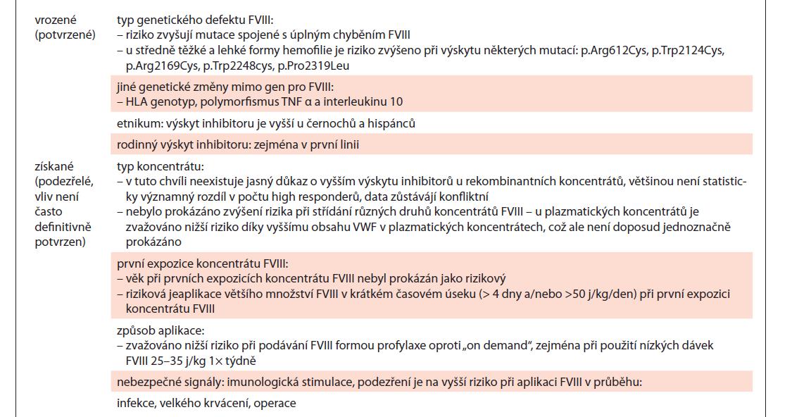 Faktory ovlivňující vznik inhibitoru (zejména) u dříve neléčených pacientů (PUPs) [14,29–42,44,45,76,77,100–111].