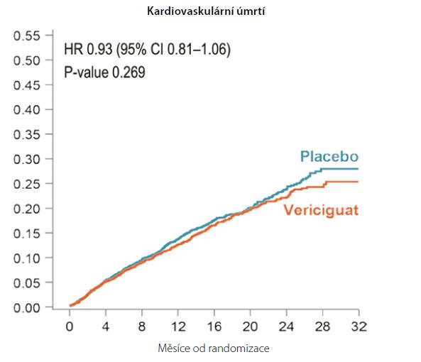 Úmrtí z kardiovaskulární příčiny ve studii Victoria