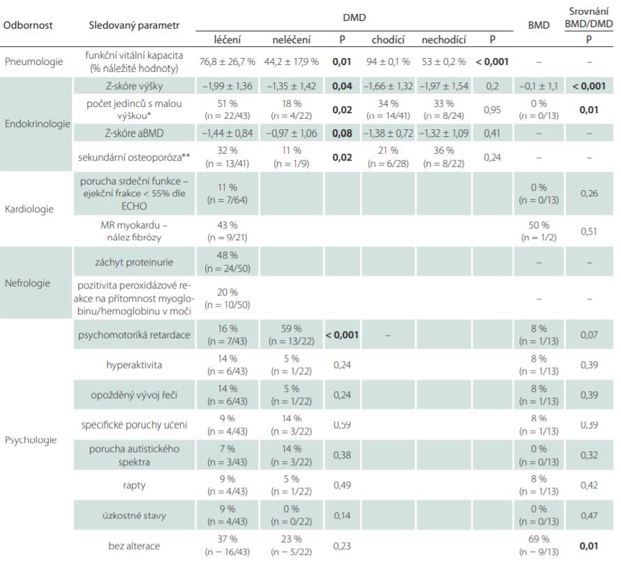 """Tab. 2B. Výskyt komplikací dle jednotlivých odborností. Včetně statistického srovnání jednotlivých skupin (dle diagnózy a u DMD srovnání skupiny léčených a neléčených kortikosteroidy a chodící a nechodící). Výsledné p-hodnoty dvouvýběrového t-testu u spojitých proměnných a chí-kvadrát testu (pro více než 5 jedinců v jednotlivých kategoriích) či Fisherova exaktního testu (5 a méně jedinců v některé z kategorií) u kategoriálních proměnných. Tučně jsou zvýrazněny skupiny se signifi kantním rozdílem (p < 0,05). Uvedeny jsou průměrné hodnoty se směrodatnou odchylkou u vyšetření či počty jedinců v dané skupině vyjádřené jako procento z vyšetřených danou metodou. Skupiny """"léčení"""" a """"neléčení"""" rozděleni dle terapie kortikoidy."""