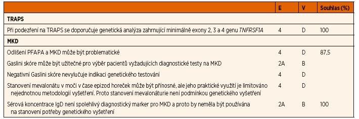 Doporučení pro diagnostiku TRAPS a MKD