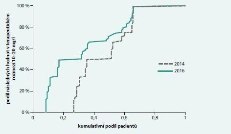 Srovnání podílu pacientů sledovaných kohort roku 2014 (vpravo, šedá přerušovaná čára) a roku 2016 (vlevo, zelená plná čára) vystavených hladinám vankomycinu v terapeutickém rozmezí. Osa x zobrazuje kumulativní podíl pacientů, u kterých je procento dosažených následných hladin v terapeutických mezích vyznačeno na ose y. Plocha mezi křivkami znázorňuje nárůst úspěšnosti v roce 2016 oproti roku 2014. Mannův-Whitneyův test; p = 0,026