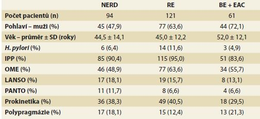 Demografický popis studované populace a farmakoterapie GERD.<br> Tab. 1. Demographic description of the studied population and pharmacotherapy of GERD.