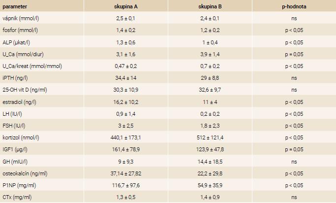 Porovnanie biochemických a hormonálnych parametrov a špecifických markerov kostného metabolizmu v skupine A: BMI > -2 SD, n = 32 a skupine B: BMI ≤ -2 SD, n = 33
