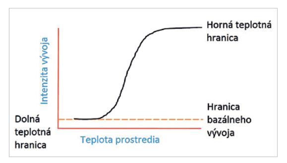 Teplotná krivka vzťahu teploty prostredia a rýchlosti vývoja hmyzu.