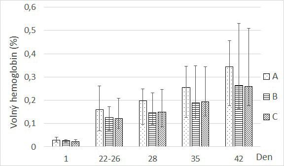 Závislost hladiny volného hemoglobinu na době skladování v podskupinách. Spočítáno jako aritmetický průměr s rozmezím minimální a maximální změřené hodnoty.