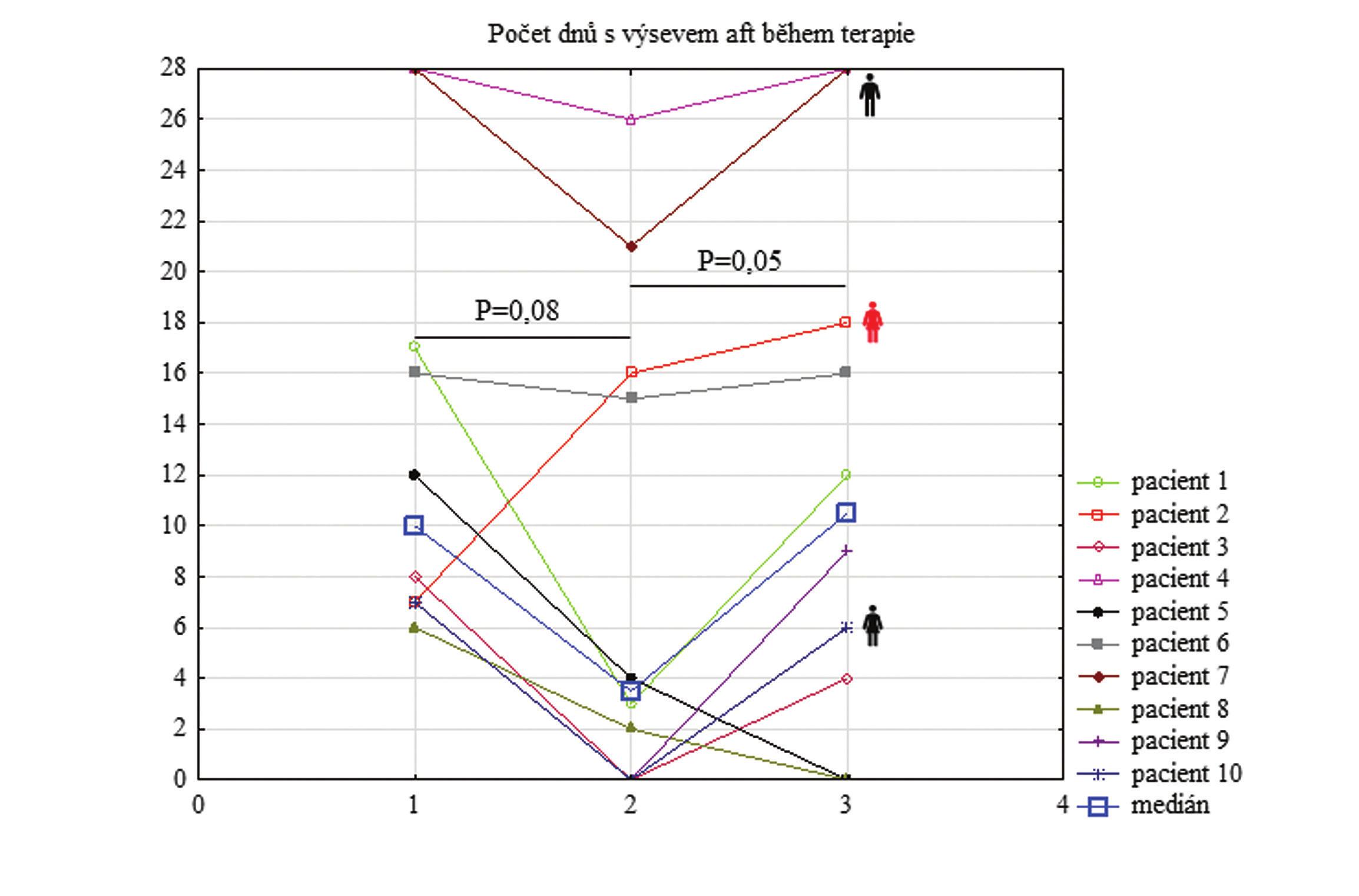 Počet dnů s výsevem aft během terapie<br> Graph 2 Number of days with aphthae during therapy
