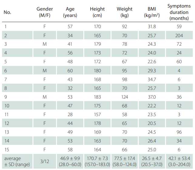 Clinical and demographic characteristics of the subjects (N = 15).