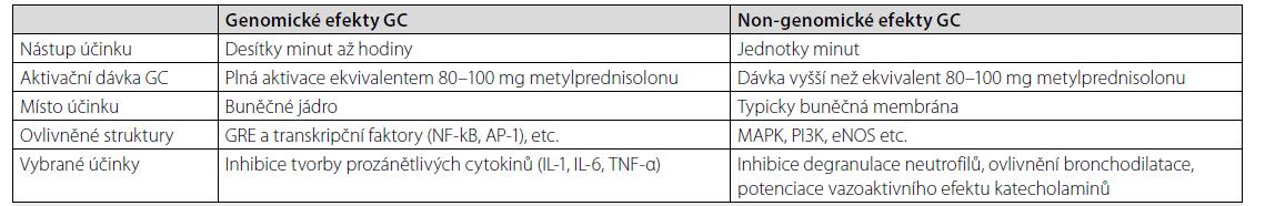 Shrnutí genomických a negenomických účinků kortikoidů [5, 6, 17]