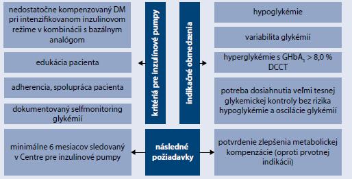 Schéma | Kritériá a indikačné obmedzenia pre liečbu inzulínovou pumpou. Upravené podľa [7]
