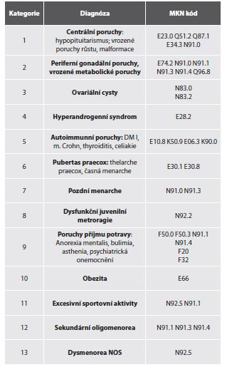 Diagnostické kategorie častějších hormonálních poruch v praxi dětského gynekologa.