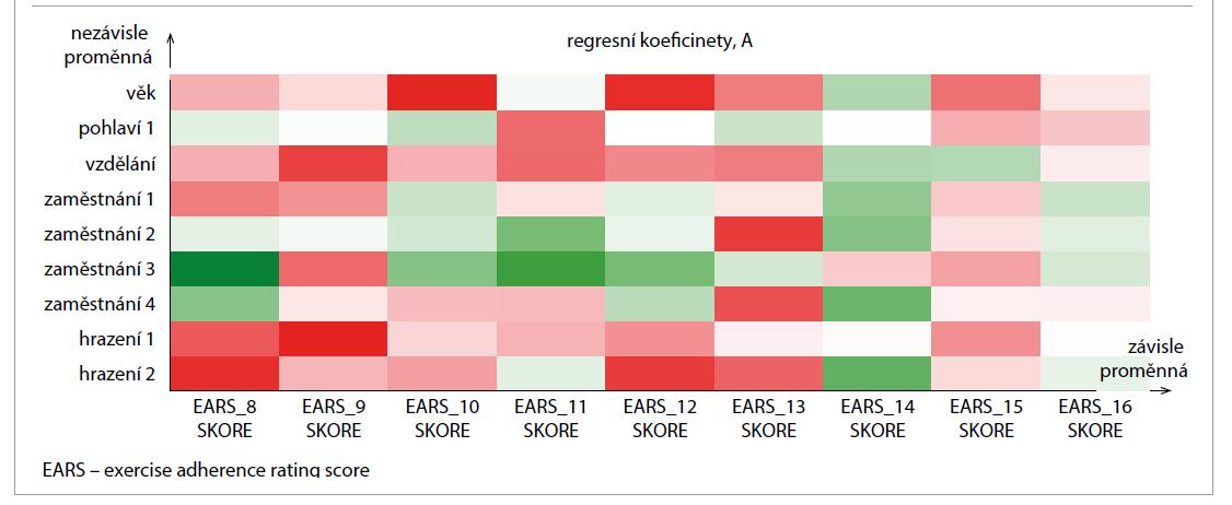 Regresní koeficienty PLS: sociodemografie – překážky.<br> Tab. 3. PLS regression coefficients: sociodemography – obstacles.