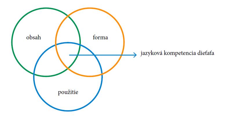 Laheyovej model vývinu jazykových schopností