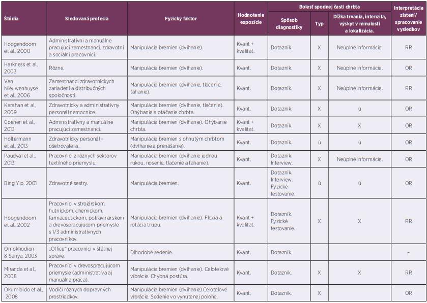 Identifikácia faktorov, expozície a bolesti vo vzťahu k profesii