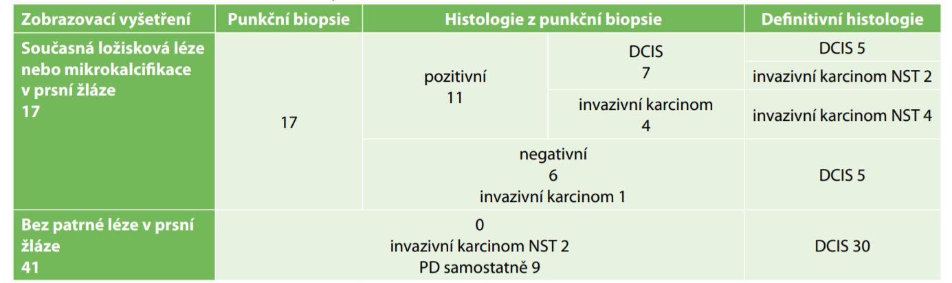 Výsledky vyšetřování prsní žlázy na přítomnost souběžné malignity při PD<br> Tab. 1: Results of breast examination for synchronous DCIS or invasive carcinoma with PD
