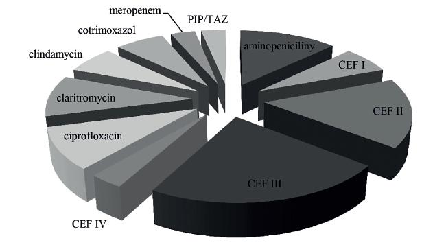 Antibiotika u hospitalizovaných pacientů podána do 12 týdnů před atakou klostridiovou kolitidou<br> Vysvětlivky: CEF – cefalosporiny, PIP/TAZ – piperacilin/tazobaktam<br> Figure 4. Antibiotics in hospitalized patients within 12 weeks before the onset of Clostridium difficile infection<br> Note: CEF – cephalosporins, PIP/TAZ – piperacillin/tazobactam