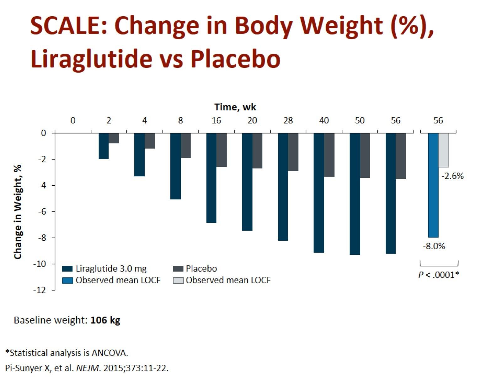 Změna hmotnosti při podávání liraglutidu vs. placebo v délce 1 roku. Zdroj: Pi-Sunyer X, Astrum A, Fujioka K et al. A randomized, controlled trial of 3.0 mg of Liraglutide in weight management. N Engl J Med 2015; 373: 11–22. doi: 10.1056/NEJMoa1411892.<br> Fig. 7. Weight change when liraglutide vs. placebo over 1 year. Source: Pi-Sunyer X, Astrum A, Fujioka K et al. A randomized, controlled trial of 3.0 mg of Liraglutide in weight management. N Engl J Med 2015; 373: 11–22. doi: 10.1056/NEJMoa1411892.