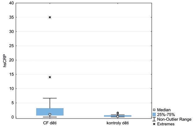 Krabicový graf vyjadřuje interkvartilové rozmezí hsCRP u dětí s CF vs. kontroly. Horizontální linie označuje medián hodnot, úsečky maximální a minimální získanou hodnotu.<br> hsCRP – vysoce senzitivní C-reaktivní protein, CF – cystická fibróza