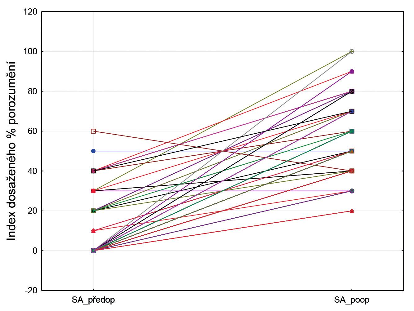 Graf 4 Srovnání před a pooperační slovní audiometrie (SA).