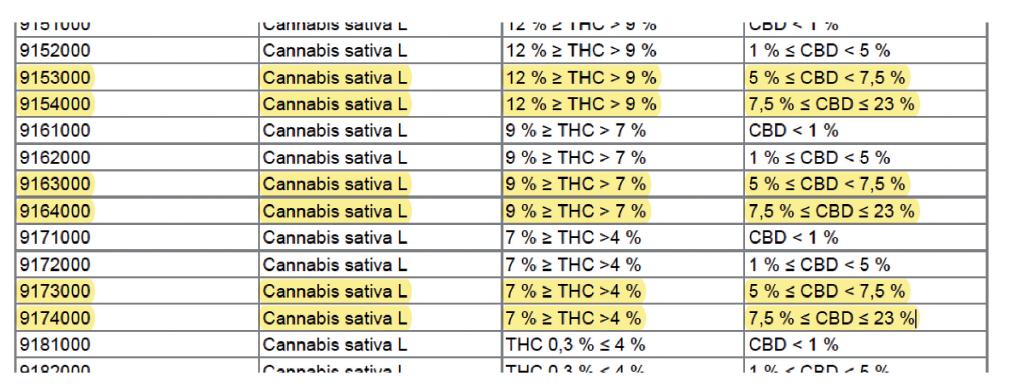 Příloha č. 1 k vyhlášce 236/2015 Sb. – Druhy konopí pro léčebné použití.
