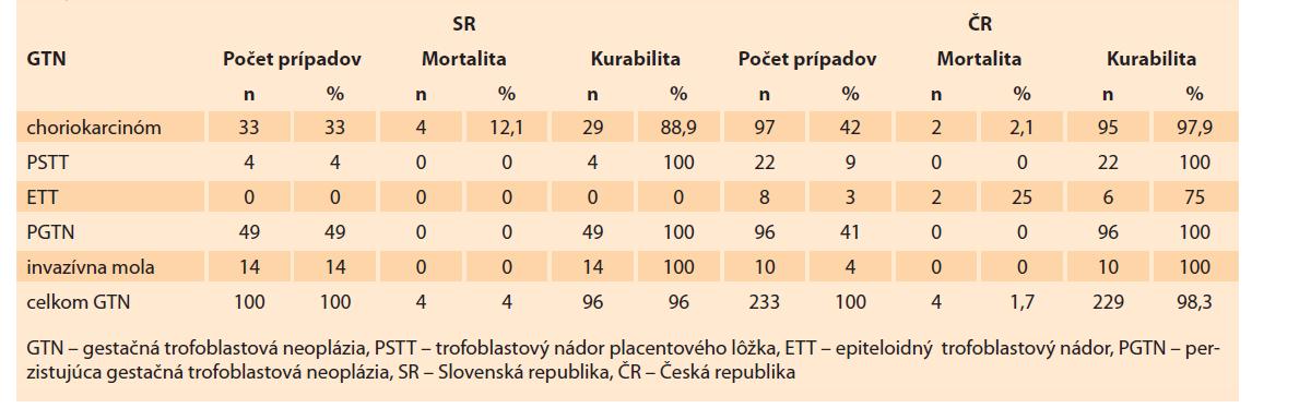 Frekvencia jednotlivých foriem gestačnej trofoblastovej neoplázie v Slovenskej a Českej republike v rokoch 1993–2017.<br> Tab. 10. Frequency of individual forms of gestational trophoblastic neoplasia in the Slovak Republic and Czech Republic in the years 1993–2017.