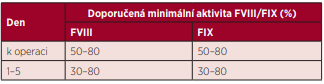 Doporučená minimální aktivita FVIII/FIX k operaci a v pooperačním průběhu při substituci hemofiliků podstupujících malé chirurgické výkony s bolusovou aplikací faktorů