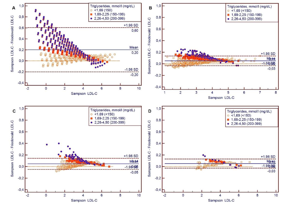 Bland-Altmanove grafy pre porovnanie LDL-cholesterolov vypočítaných rovnicou Sampson oproti rovnici Friedewald pre súbory A: umelý súbor, B: Kamezaki, C: HepaMeta, D: Bratislava