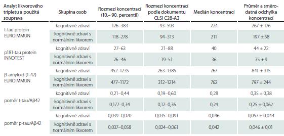 Orientační referenční rozmezí a sumární charakteristiky likvorového tripletu proteinů v ng/l a poměrů t-tau/Aβ42 a p-tau/ Aβ42 stanovené soupravami EUROIMMUN a INNOTEST v základním souboru pacientů bez kognitivního deficitu (n = 30) a ve skupině kognitivně zdravých osob s normálním mozkomíšním mokem (n = 15) v laboratoři Thomayerovy nemocnice v Praze.