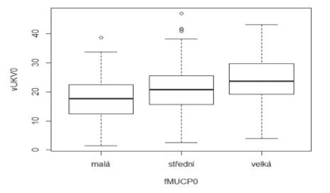 Porovnání souborů pacientek podle MUCP0. fMUCP0 jako kategoriální proměnná nabývá tří hodnot: malá = hodnoty MUCP0 do dolního kvartilu, střední = hodnoty mezi dolním a horním kvartilem hodnot MUCP0, velká = pro hodnoty nad horním kvartilem MUCP0.