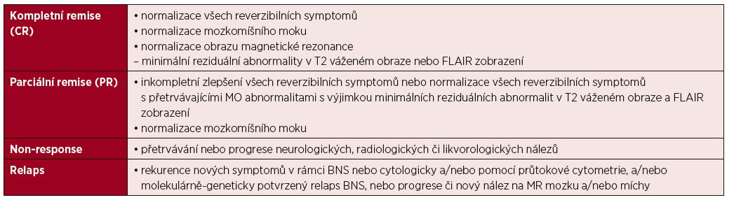 Hodnocení léčebných odpovědí u BNS [Minnema, 2017]