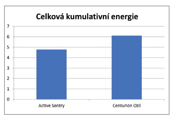 Porovnání celkové kumulativní energie (jednotka je bezrozměrná) při použití koncovek Active Sentry a Centurion Ozil. Tento parametr se vypočítává podle vzorce: (doba podélného výkonu x průměrný podélný výkon) + (doba torzního výkonu x 0,4 x průměrná torzní amplituda).