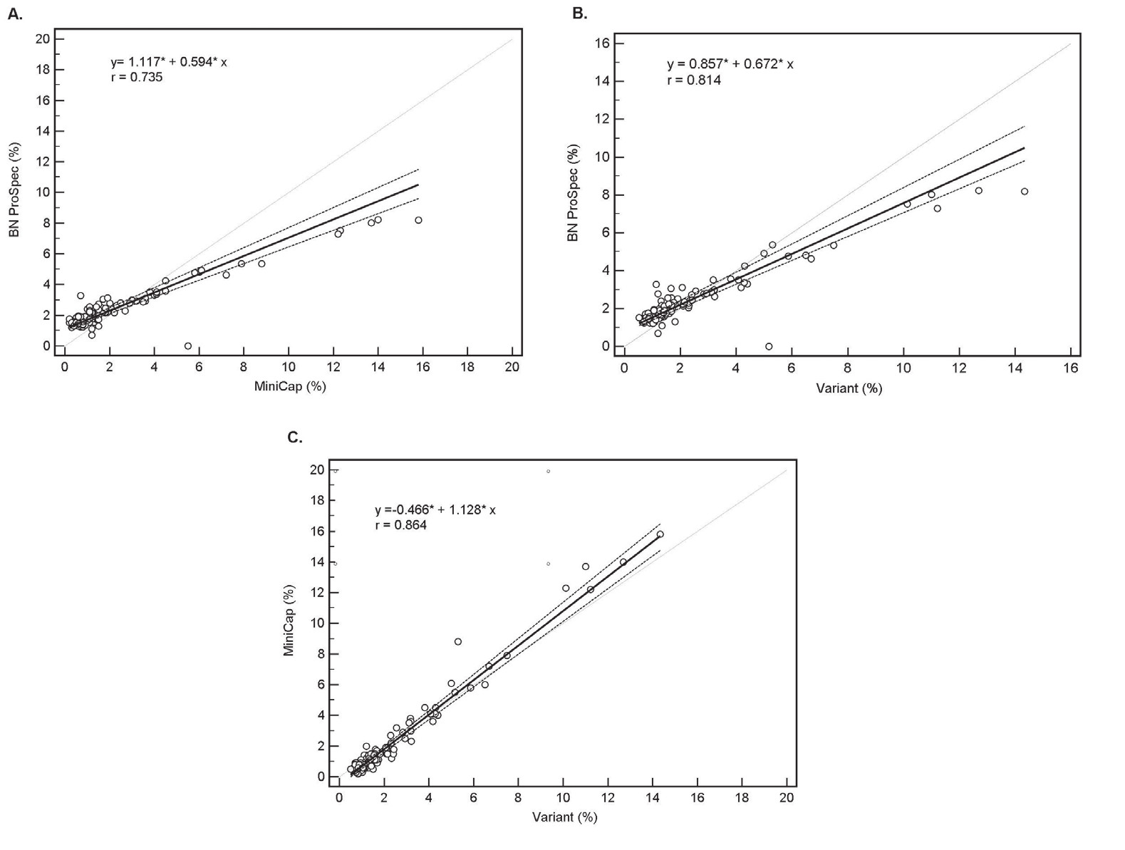 The method comparison by Passing – Bablok regression analysis;
