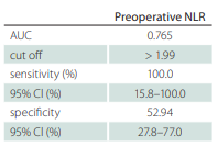 Statistical analysis  of CP patients by preoperative NLR.
