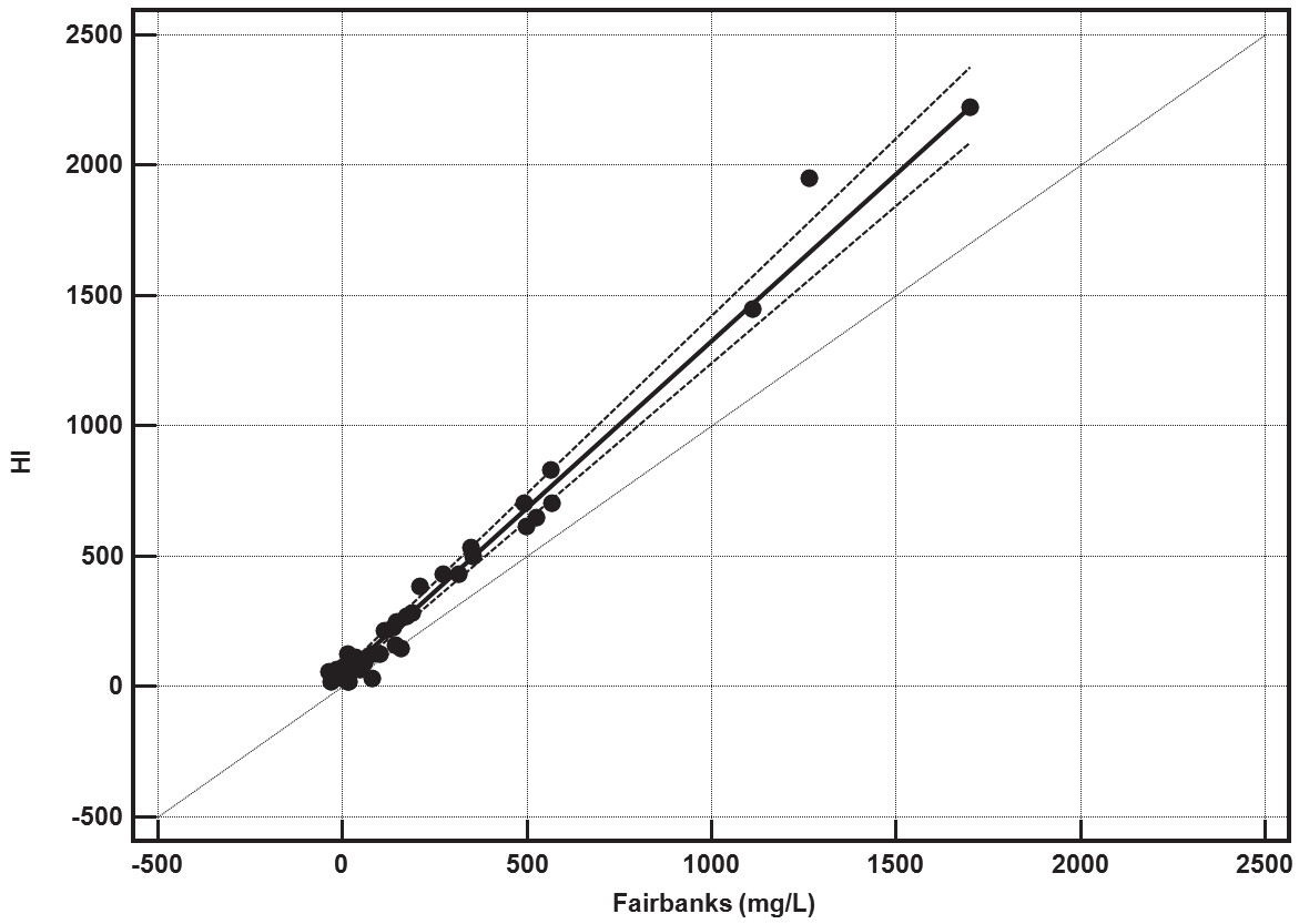 Method comparism of free hemoglobin, measured according