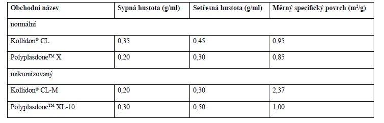 Vlastnosti některých komerčně dostupných forem krospovidonů