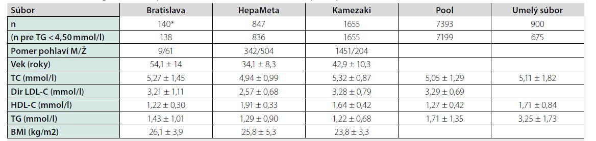 Základné demografické, antropometrické a biochemické charakteristiky všetkých 5 súborov