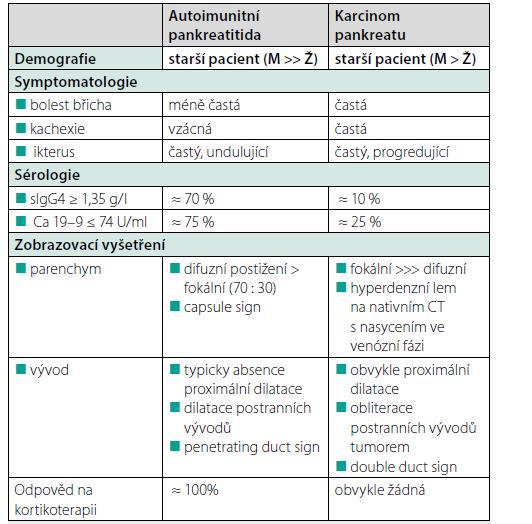 Tab. 2. Odlišnosti v klinickém obrazu autoimunitní pankreatitidy a karcinomu pankreatu