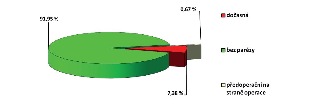 Distribuce jednostranných paréz zvratných nervů v souboru operovaných pro onemocnění příštítných tělísek v letech 2013−2019 (N=148 exponovaných nervů) na Klinice otorinolaryngologie a maxilofaciální chirurgie 3. LF UK a ÚVN<br> Graph 3: Distribution of recurrent laryngeal nerve palsy in patients undergoing surgery for parathyroid disease in 2013−2019 (N=148 exposed nerves) at the Department of Otorhinolaryngology and Maxilofacial Surgery, 3rd Faculty of Medicine, Charles University and Military University Hospital in Prague