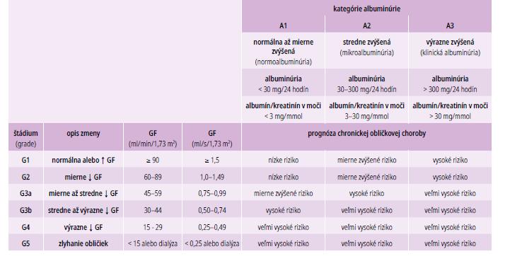 Prognóza chronických obličkových chorôb podľa štádia GF a kategórie albuminúrie. Upravené podľa [13]