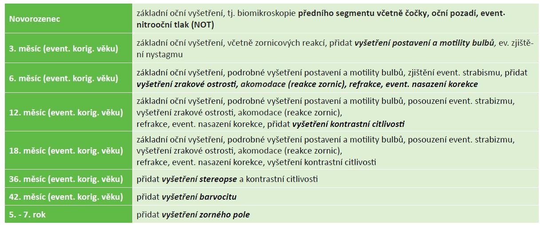 Dlouhodobé oftalmologické sledování rizikových dětí v ČR