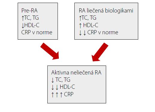Zmena lipidového profilu zmenou aktivity reumatoidnej artritídy. Upravené podľa (17)