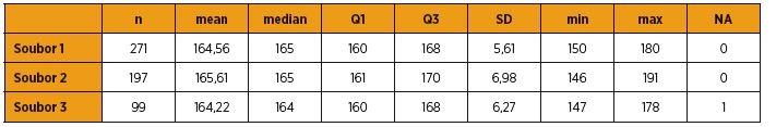 Porovnání výšky u pacientek zařazených do studie