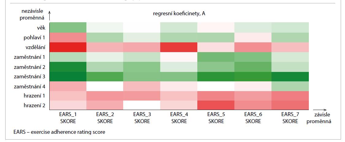 Regresní koeficienty PLS: sociodemografie – adherence.<br> Tab. 2. PLS regression coefficients: sociodemography – adherence.
